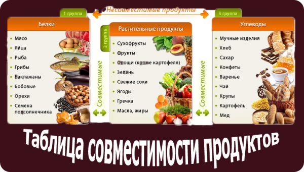 таблица совместимости продуктов для еды
