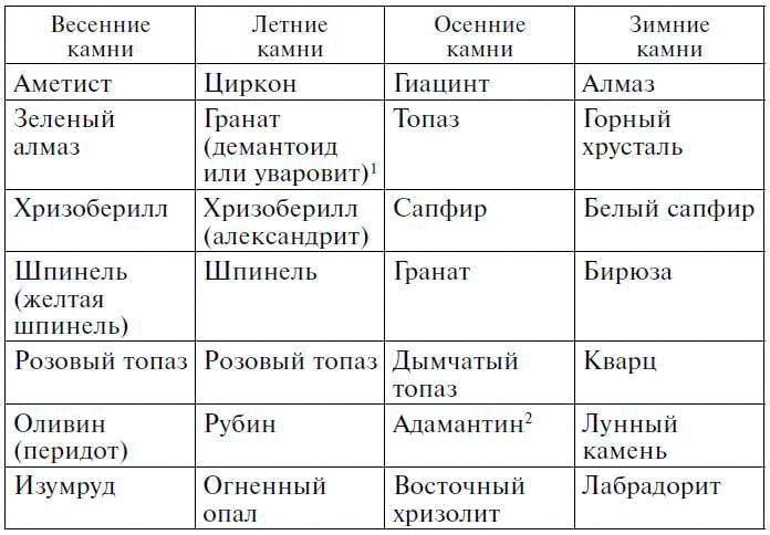 даты по гороскопам: