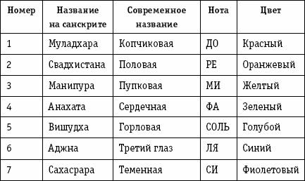 энергетические центры