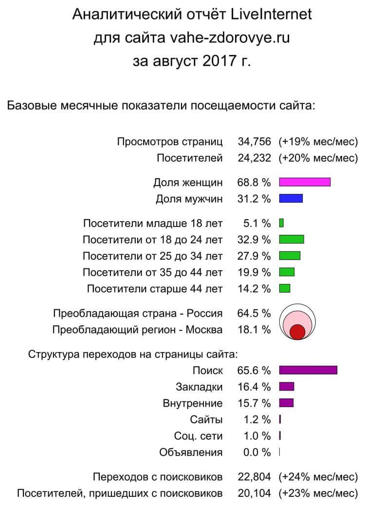 Аналитический отчет для сайта vahe-zdorovye.ru