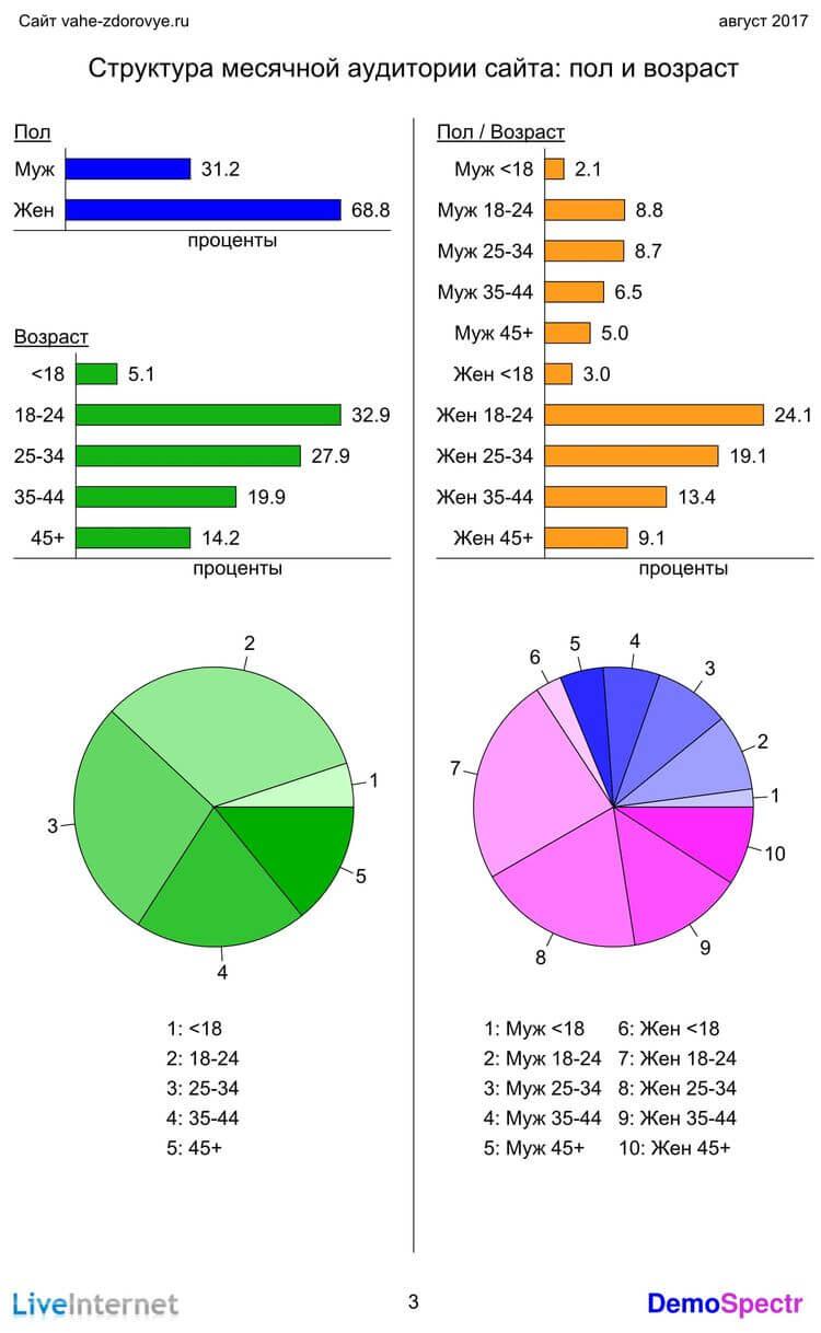 Структура аудитории сайта, пол и возраст