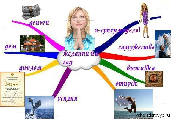 Карта желаний или карта счастья