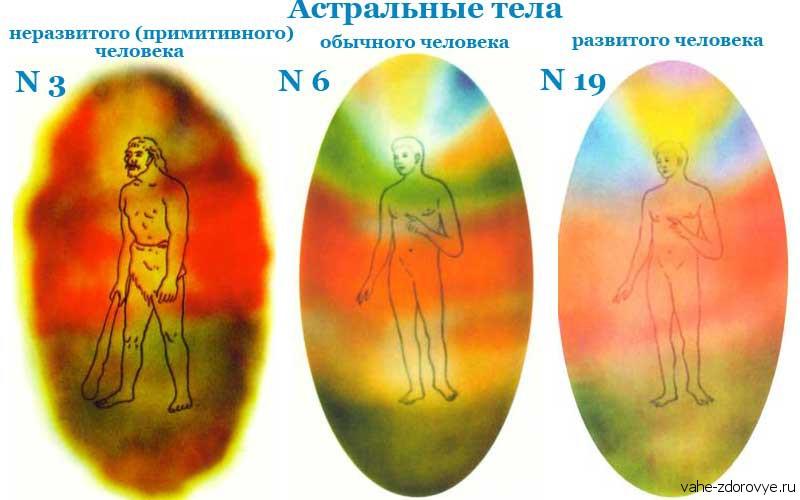 тело эмоций, астральное тело
