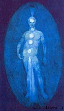 Буддхическое тело (интуитивное)