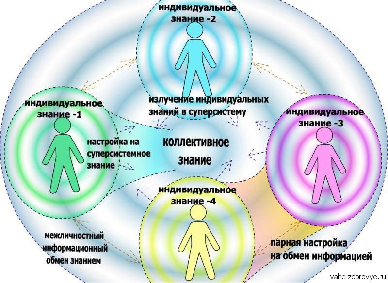 групповые знания - эгрегоры